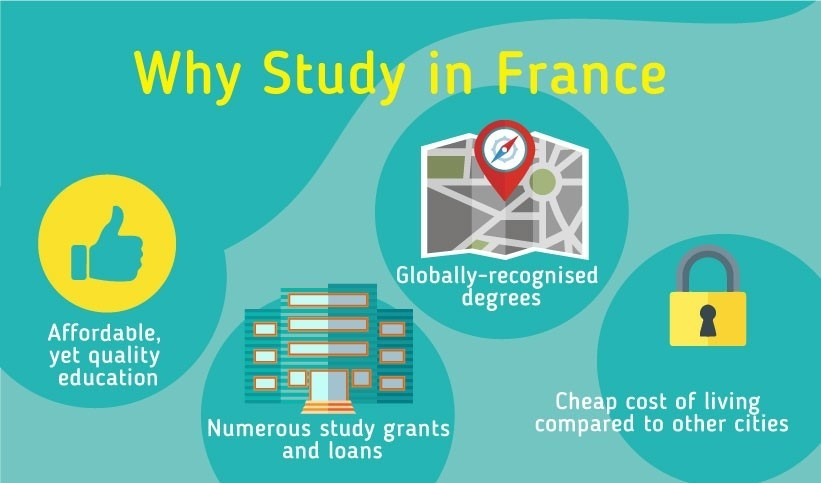 Why Study in France